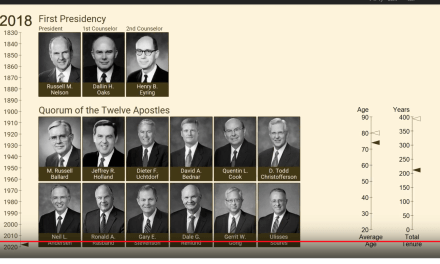 Chronology of the LDS (Mormon) First Presidency and Quorum of the Twelve, 1832-2018