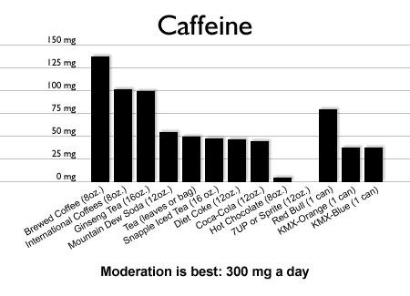 caffeine_graph1.jpg