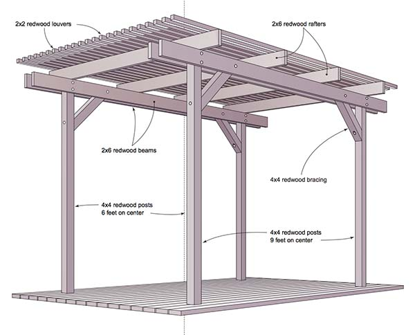 51 diy pergola plans ideas you can build in your garden for Diy free standing pergola