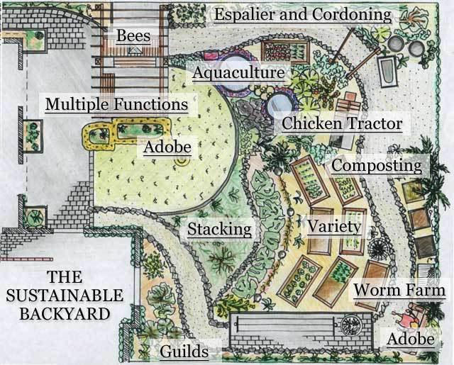 28 farm layout design ideas to inspire your homestead dream for Garden design ideas half acre
