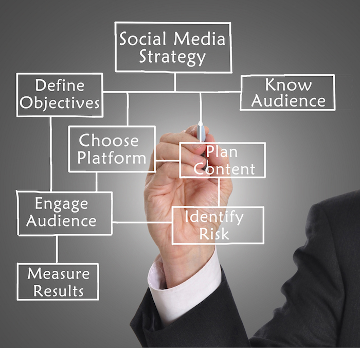 The What, Why, and How of a Social Media Strategy