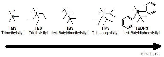 シリル保護基 / Silyl protecting groups | 有機化学論文研究所