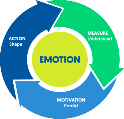Power of Emotion
