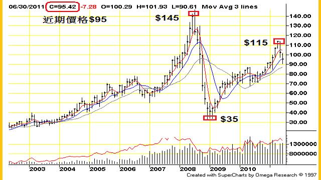 石油價格 十年趨勢