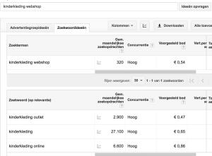 keyword tool adwords Google