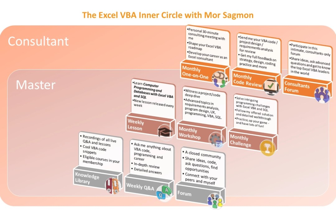 How to choose the best Excel VBA Inner Circle plan for your career?