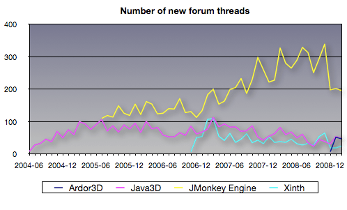 java3d_new_forum_threads