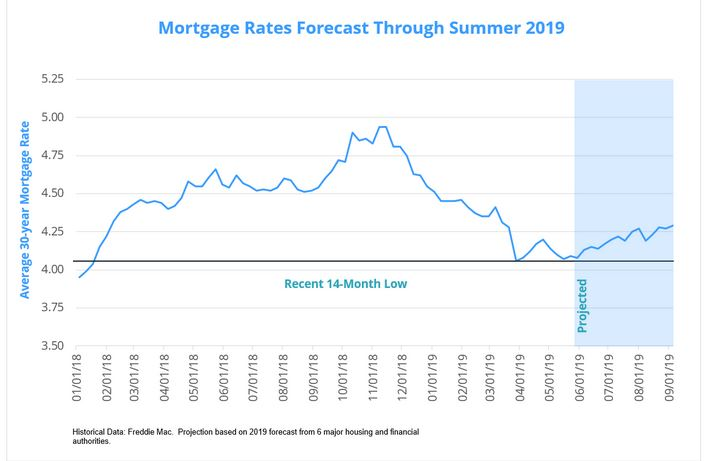 Mortgage rates are at a 14 month low