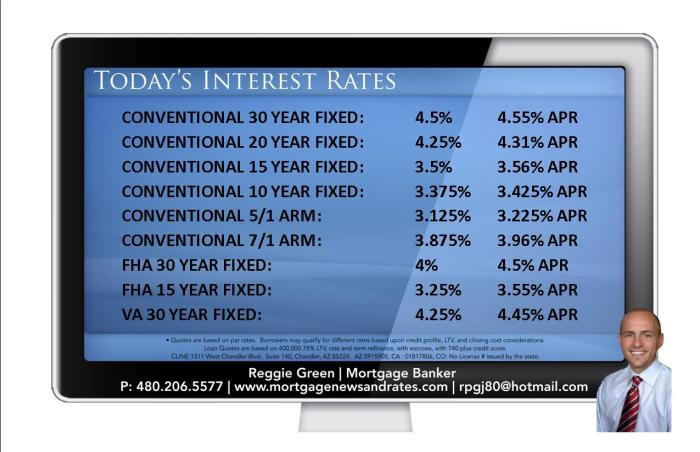 Today's Interest Rates - August 26th, 2013