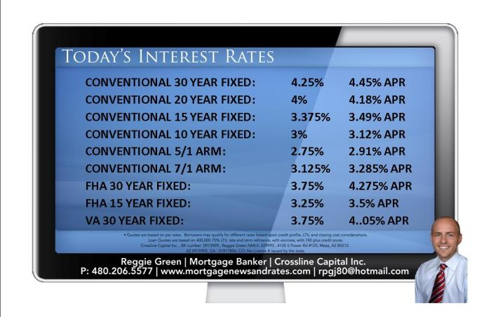 Today's Interest Rates - April 14th, 2014