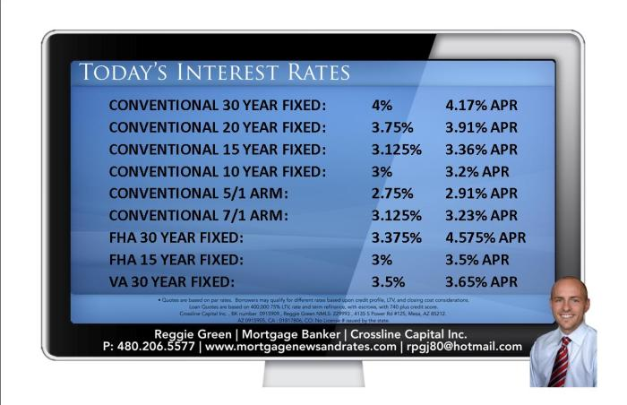Today's Interest Rates - September 3rd, 2014