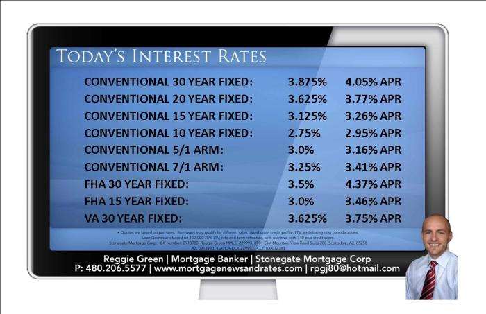 Today's Interest Rates - August 3rd 2015
