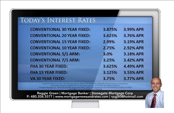 Today's Interest Rates - September 28th, 2015
