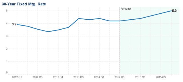 Freddie_Mac_Rate_forecast