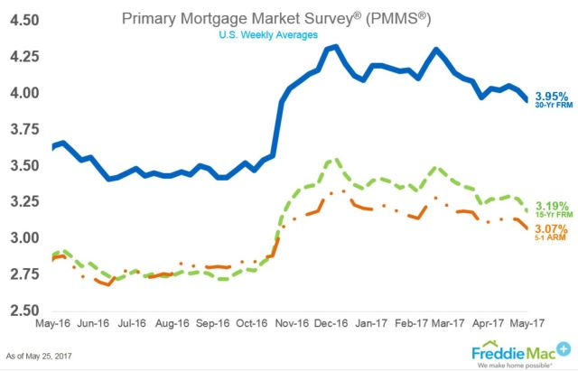 Mortgage Rates Today 2017