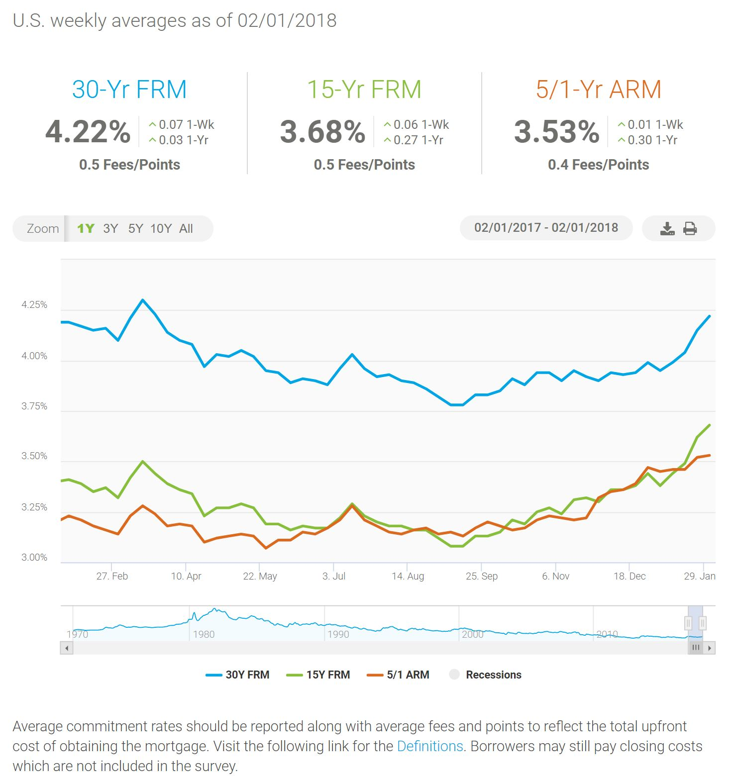 The Mortgage Porter Mortgage Interest Rates Moving Higher