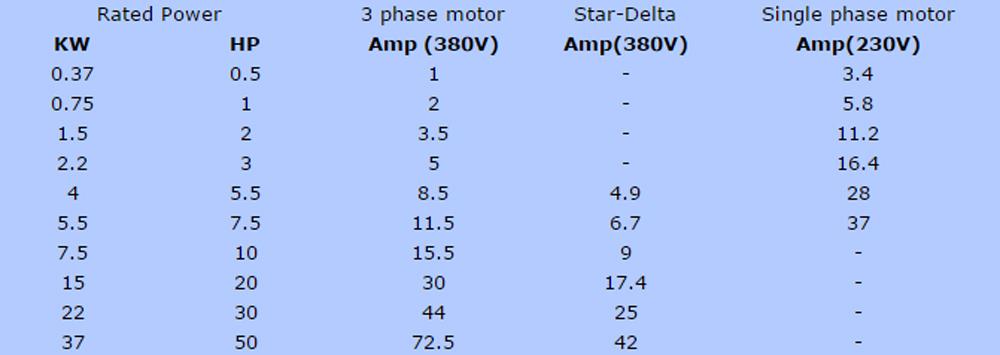 Standard F.L.C data for 4 Pole Motors