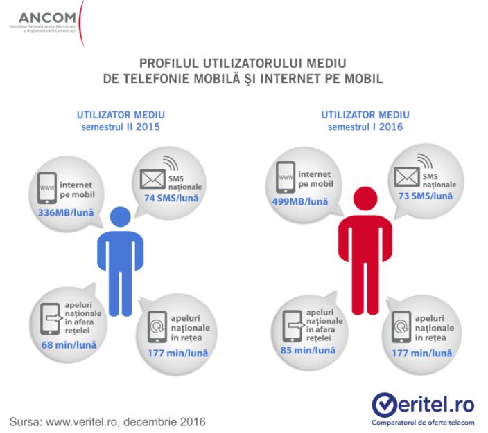 Profilul utilizatorului mediu de telefonie mobila si internet mobil 2015 - 2016