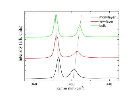 Raman spectroscopy of MoS2