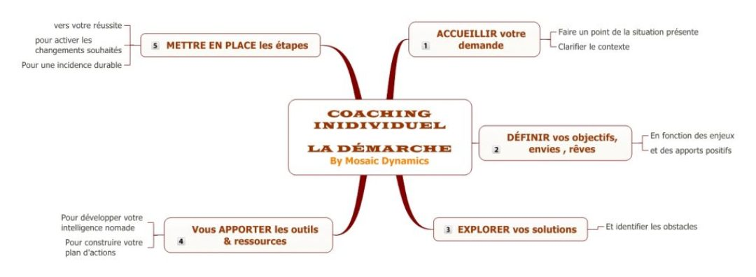 Coaching-Demarche