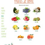 Frutas de temporada: Abril