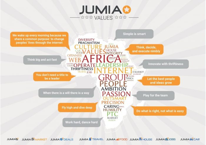 Did you know who owns Jumia online shopping platform?
