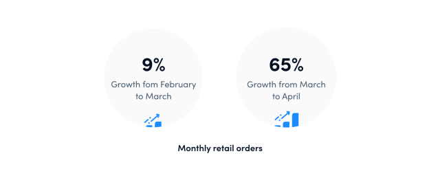 Growth potential of food delivery business and other delivery business