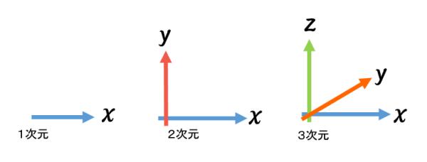 次元の説明