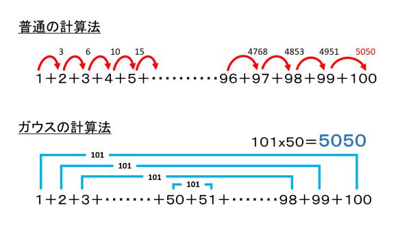 ガウスの計算方法