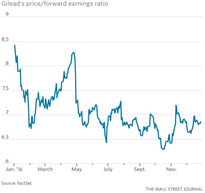 gilead price - Gilead медленно, но верно скатывается