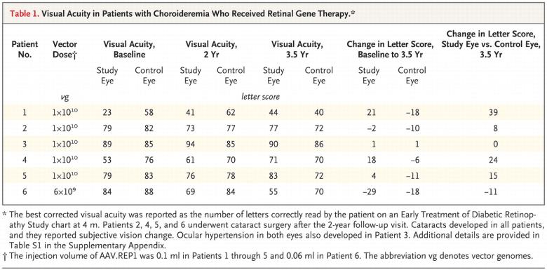 Генотерапия против хороидеремии