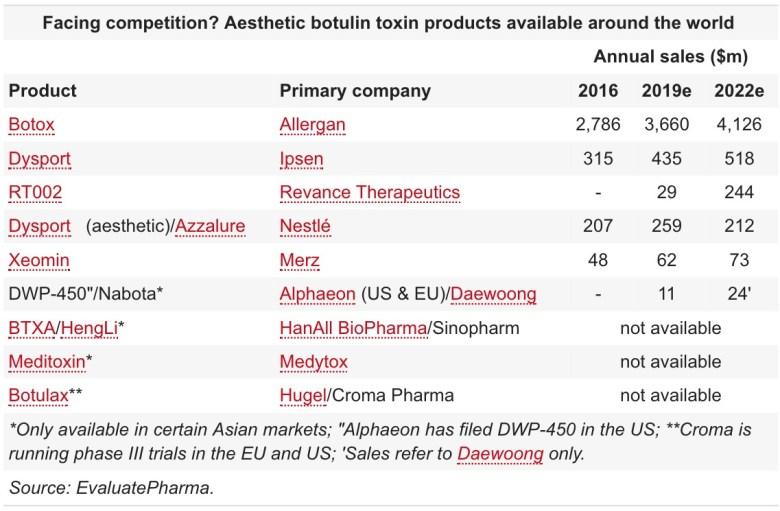 aesthetic botulin toxin products - Revance выпустит сильную альтернативу «Ботоксу»