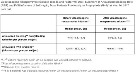 valoctocogene-roxaparvovec-04