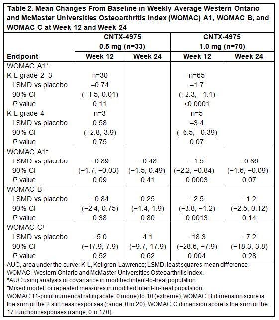 cntx 4975 clinical trial results - Centrexion: капсаицин против боли при остеоартрозе коленного сустава