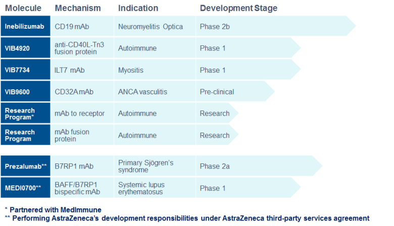 Viela Bio: биотехнологический стартап AstraZeneca