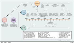 Хронология открытия и разработки IDO1-ингибиторов. Изображение: Cancer Research, 77 (24), pp. 6795-6811, December 2017.