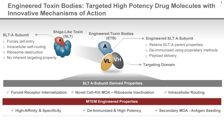 Takeda понравились рекомбинантные токсиновые тела