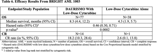 daurismo-clinical-trial-results-01