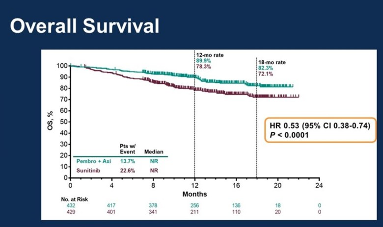 Merck & Co. подсидела Bristol-Myers Squibb в первоочередном лечении почечно-клеточной карциномы