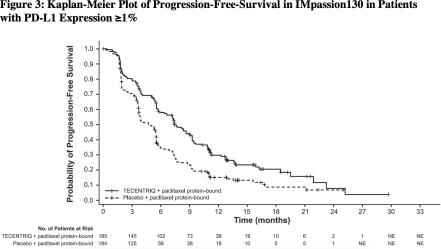 tecentriq-impassion130-clinical-trial-results-02