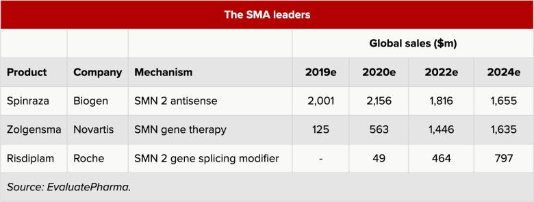 sma therapy leaders - «Золгенсма»: генная терапия, которая вылечит спинальную мышечную атрофию. Все подробности