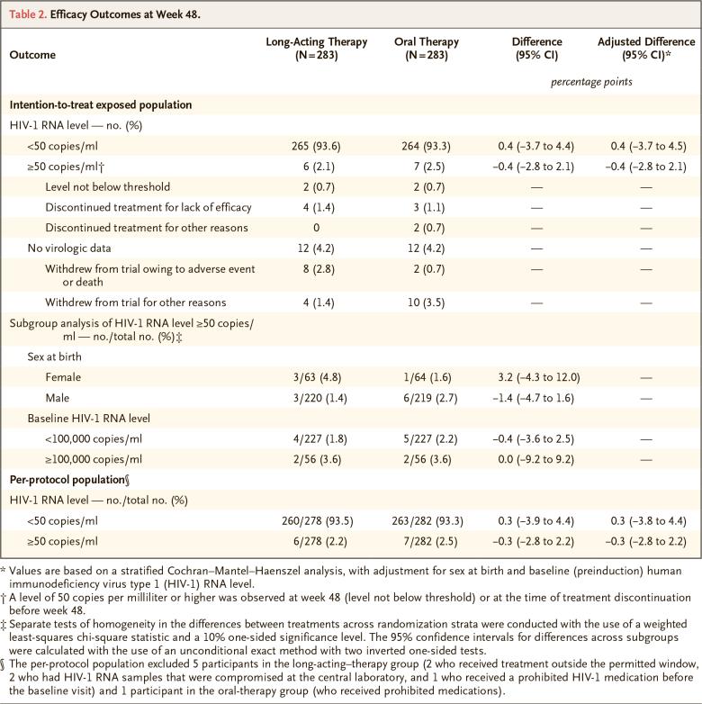 nct02938520 results 01 - Эффективная терапия ВИЧ: всего шесть или двенадцать инъекций в год