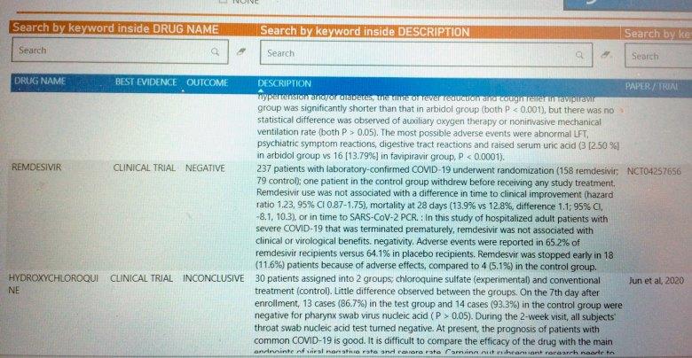 remdesivir nct04257656 results - Лечение коронавируса. Ремдесивир провалил первую важную проверку