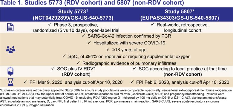 remdesivir vs rwd 01 - Лечение коронавируса. Ремдесивир: ловкость рук Gilead как ставка на жизнь