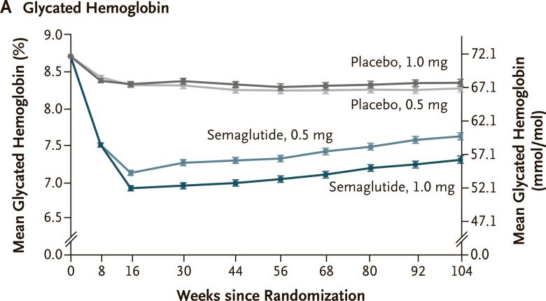 Семаглутид спасет сердце диабетиков