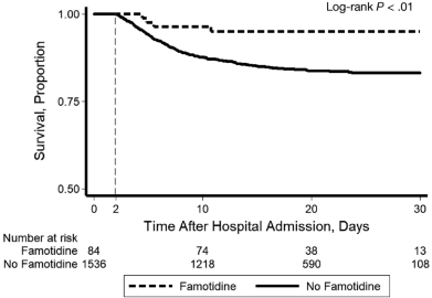 famotidine-results-02