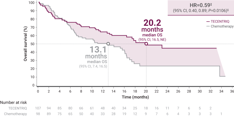 nct02409342 results - «Тецентрик» встал в самое начало рака легкого