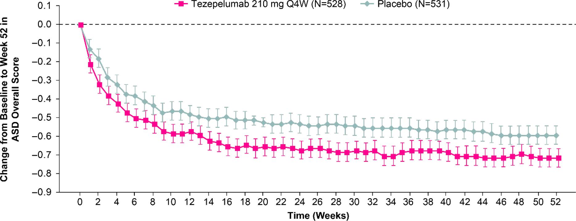 Тезепелумаб: эффективное лечение тяжелой неконтролируемой бронхиальной астмы [обновлено]