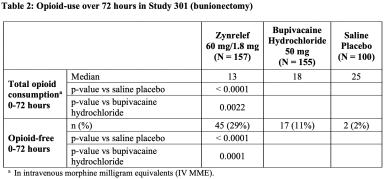 zynrelef-results-04