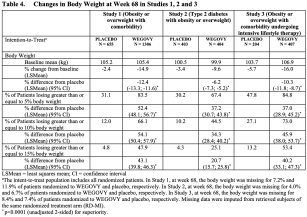 semaglutide-obesity-results-01